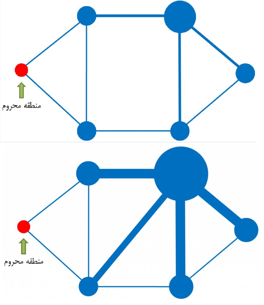 بی عدالتی های ناشی از کاربرد روش های سنتی در طراحی شبکه